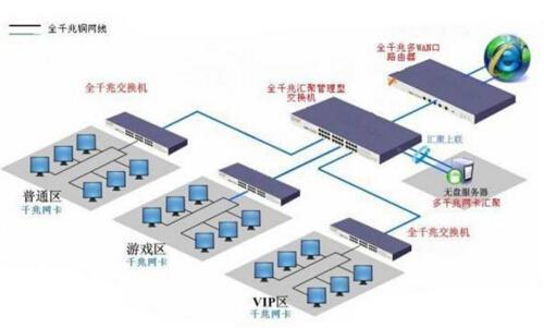 网咖带宽是如何分配?网咖基本是多大带宽?