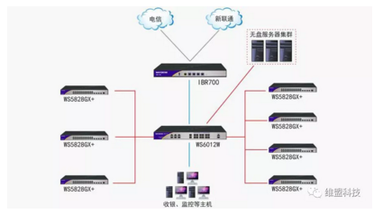 WayOS丨中高端网咖万兆星网组网方案