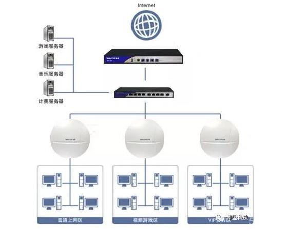 """半岛网咖网络搭建方案分享,全方位打造""""真网咖"""