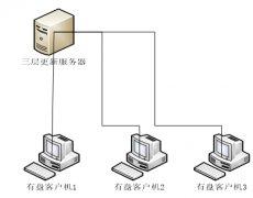 无盘有盘网吧安装顺网VR1200的教程