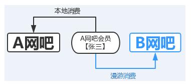 嘟嘟牛计费系统如何开启连锁功能?