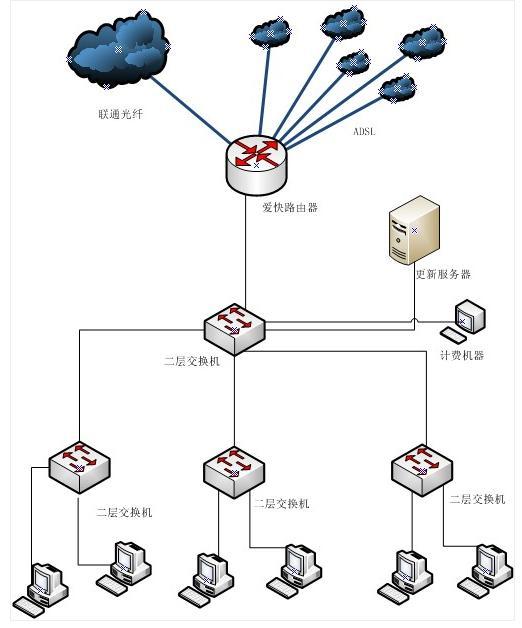 网吧5M光纤和5条12M,可以带机70台电脑吗?
