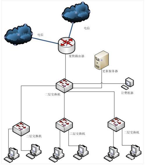 网吧双电信75M对等光纤,如何实现带400台电脑?