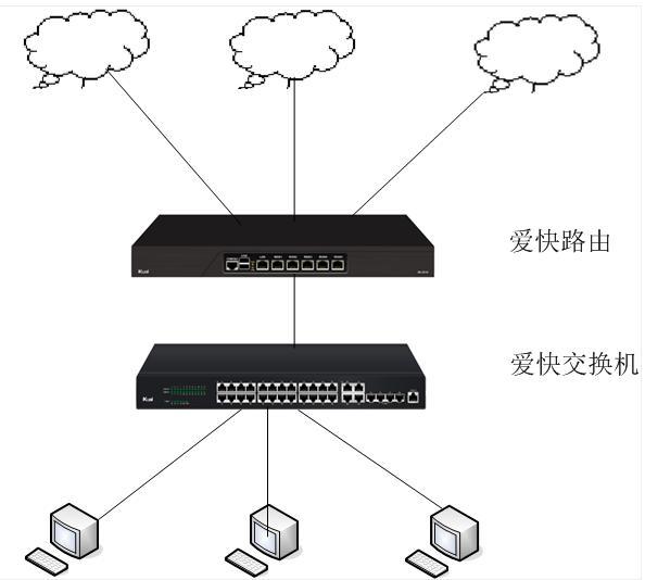 网吧200台机器,三条线路如何进行网络拓扑?